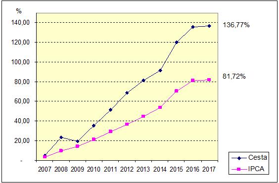 Relatório de Pesquisa da Cesta Básica completa 10 anos na Doctum Vitória